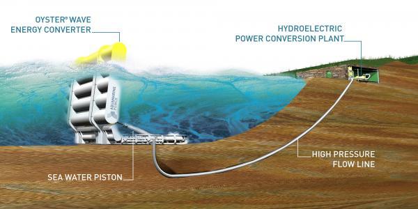 oyster-energia-olas.jpg